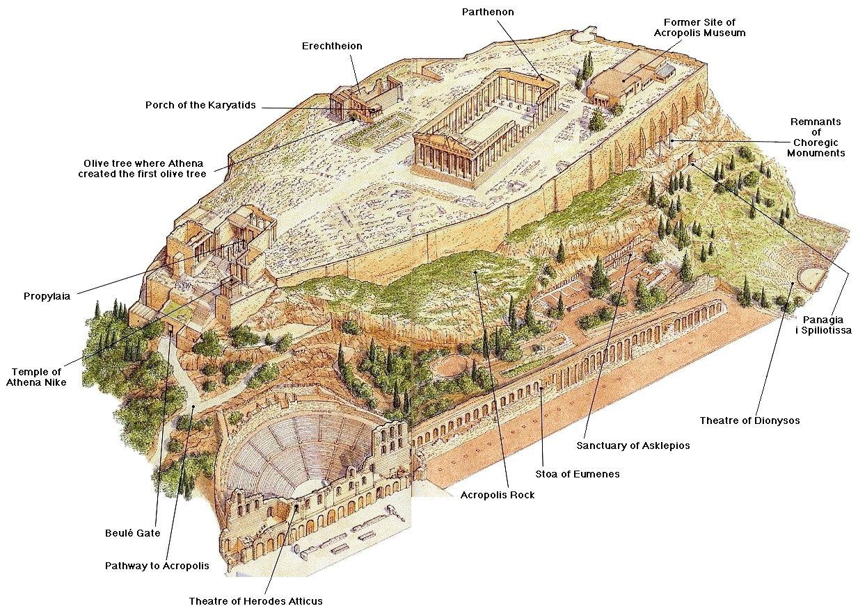 Mapa de los diferentes espacios y templos de la Acrópolis de Atenas